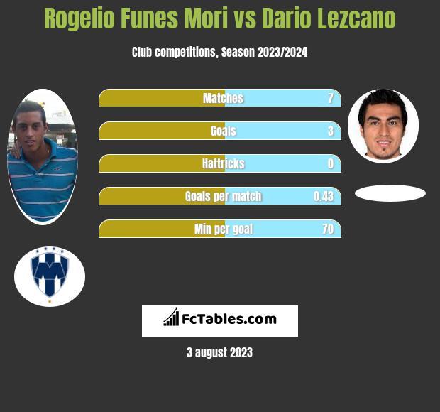 Rogelio Funes Mori vs Dario Lezcano h2h player stats