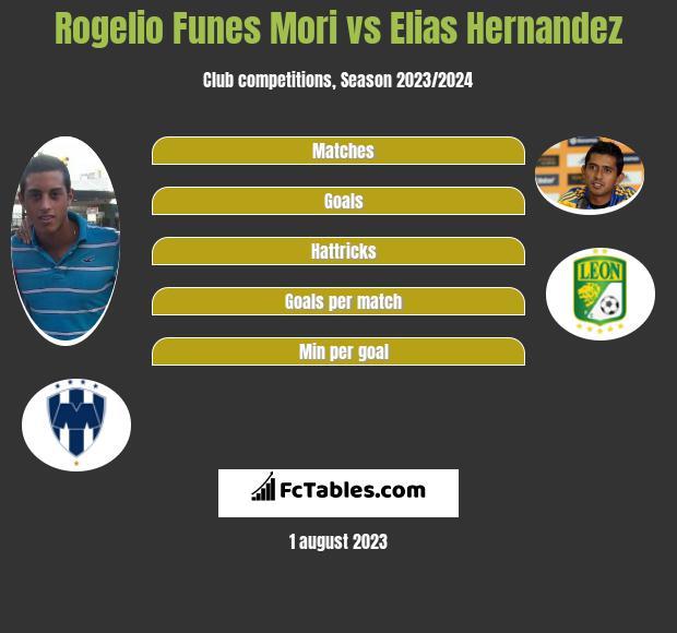 Rogelio Funes Mori vs Elias Hernandez h2h player stats
