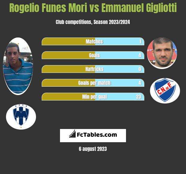 Rogelio Funes Mori vs Emmanuel Gigliotti h2h player stats