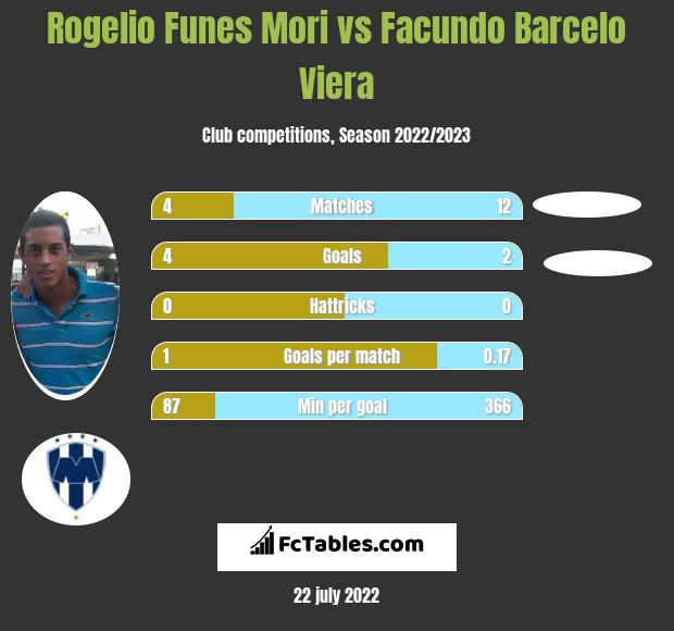 Rogelio Funes Mori vs Facundo Barcelo Viera h2h player stats