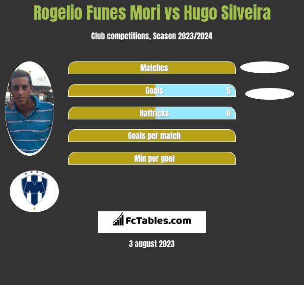 Rogelio Funes Mori vs Hugo Silveira infographic