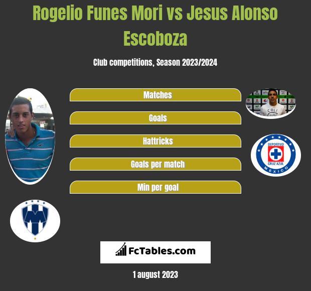 Rogelio Funes Mori vs Jesus Alonso Escoboza infographic