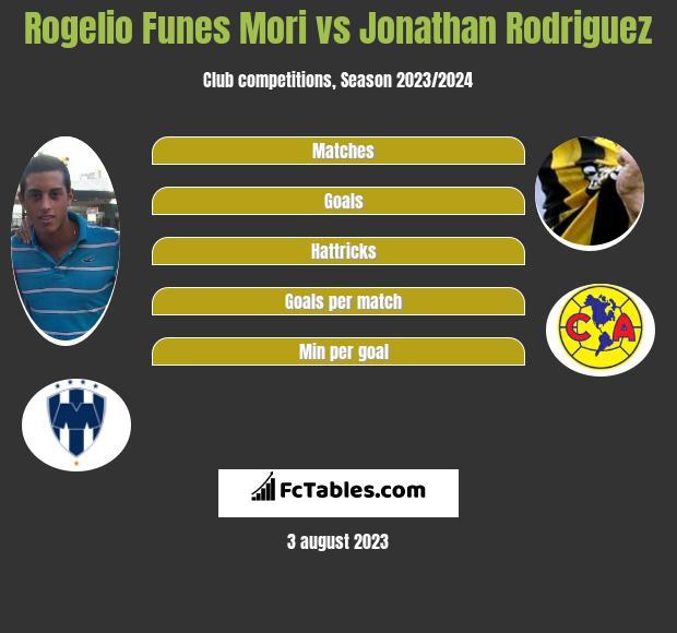 Rogelio Funes Mori vs Jonathan Rodriguez h2h player stats