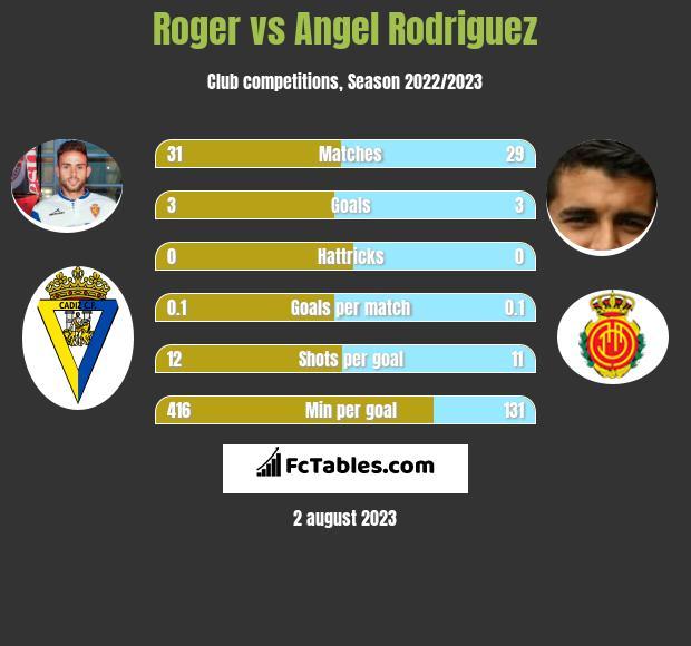 Roger vs Angel Rodriguez infographic