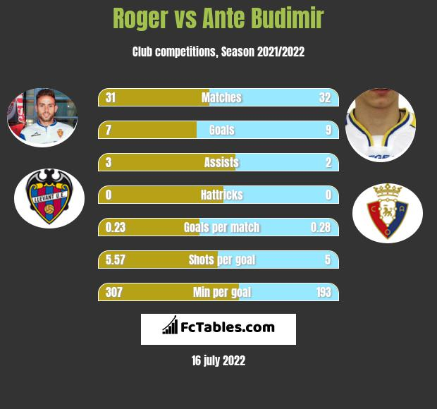 Roger vs Ante Budimir h2h player stats