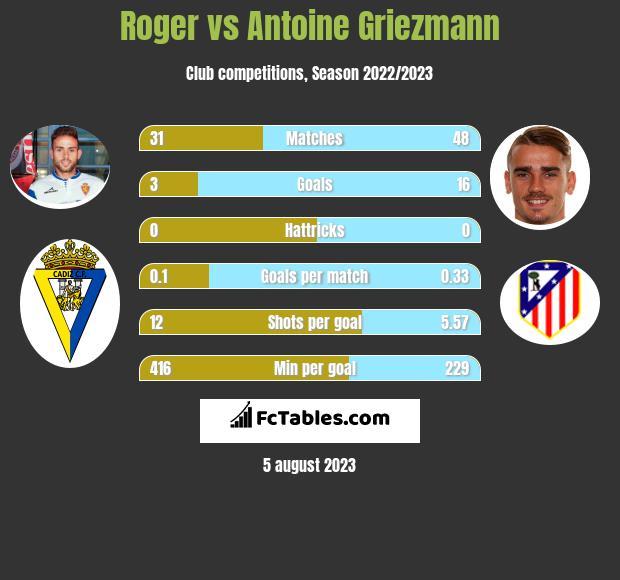 Roger vs Antoine Griezmann h2h player stats