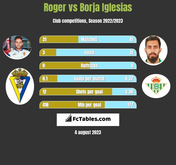 Roger vs Borja Iglesias h2h player stats