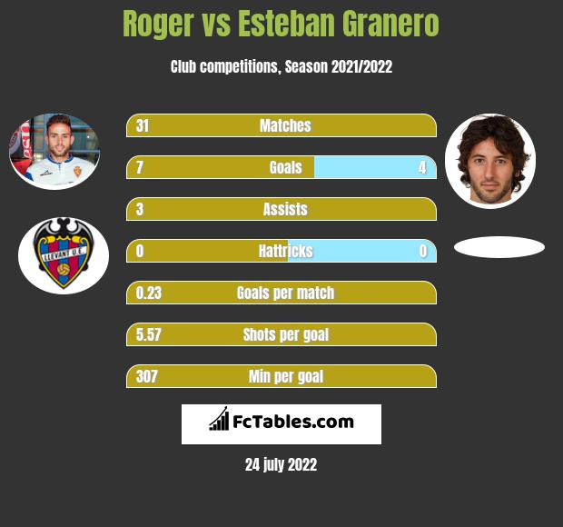 Roger vs Esteban Granero h2h player stats