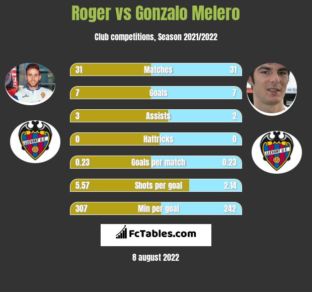 Roger infographic statistics for Levante