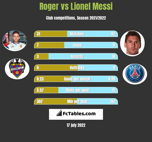 Roger vs Lionel Messi infographic