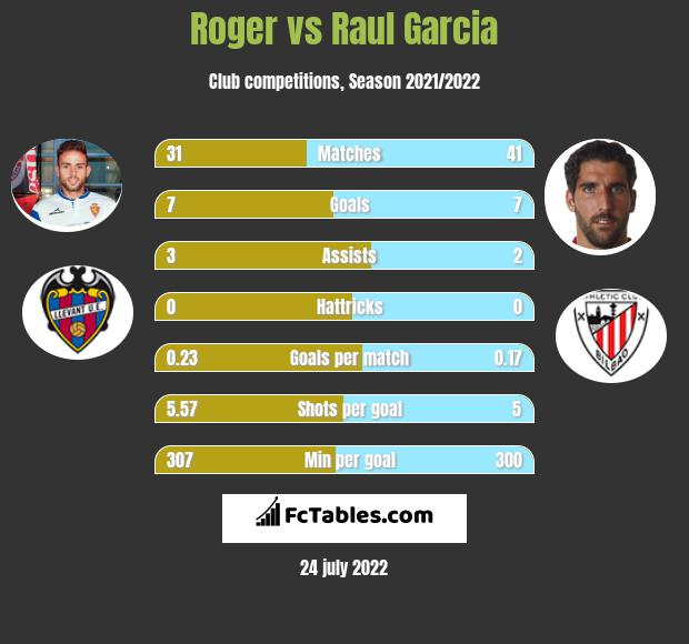 Roger vs Raul Garcia h2h player stats