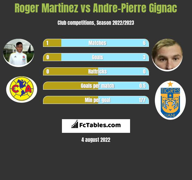Roger Martinez infographic statistics for Tigres
