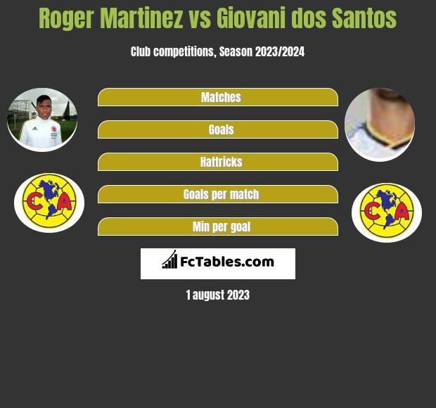 Roger Martinez vs Giovani dos Santos infographic