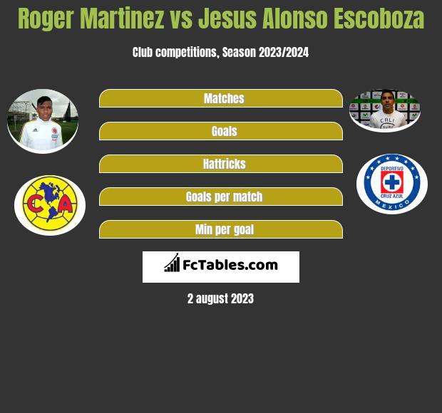 Roger Martinez vs Jesus Alonso Escoboza infographic