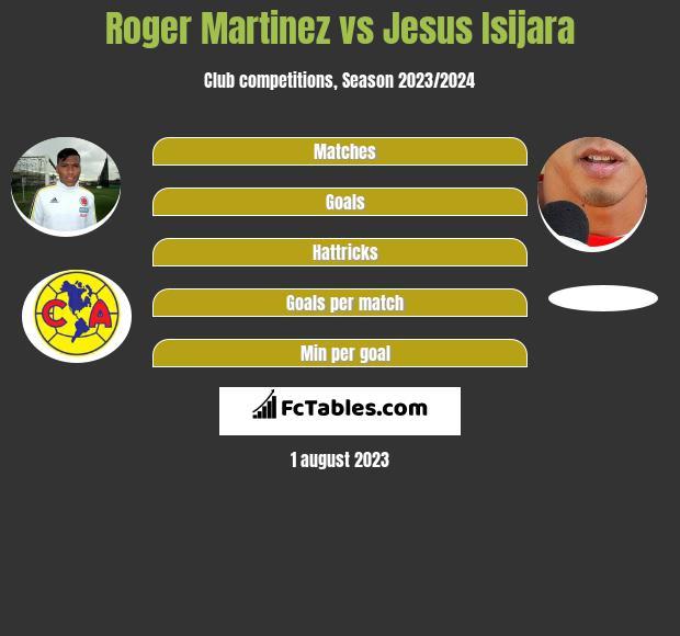 Roger Martinez vs Jesus Isijara infographic