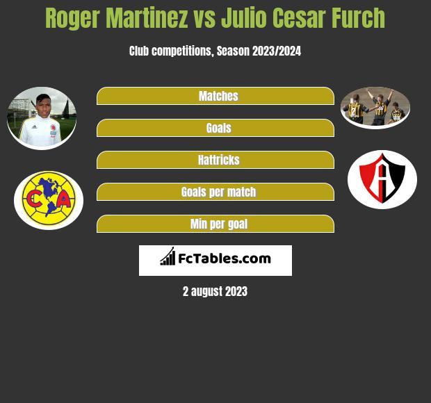 Roger Martinez vs Julio Cesar Furch infographic