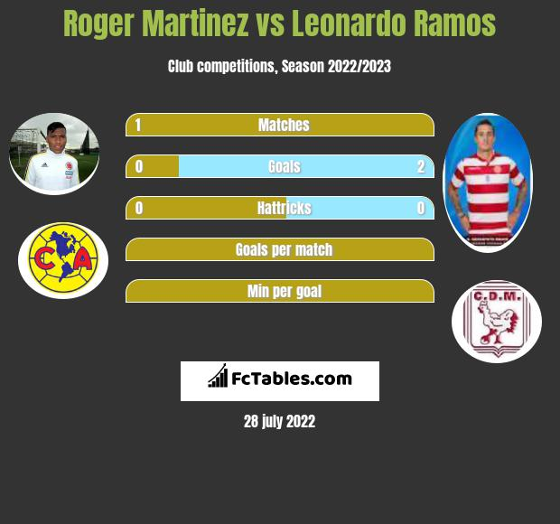 Roger Martinez infographic statistics for CF America