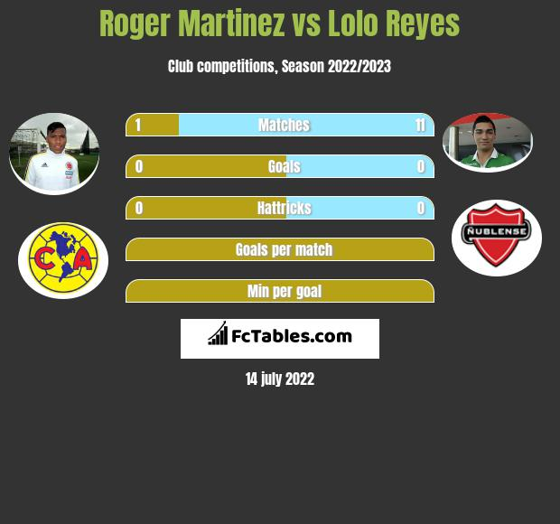 Roger Martinez vs Lolo Reyes infographic