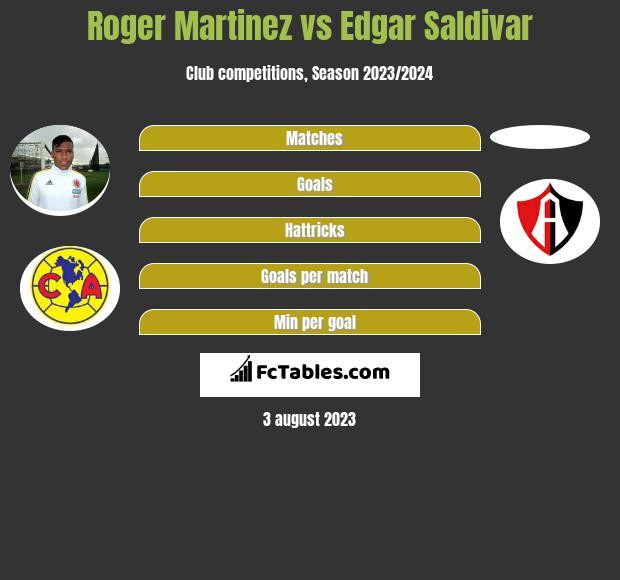 Roger Martinez vs Edgar Saldivar infographic
