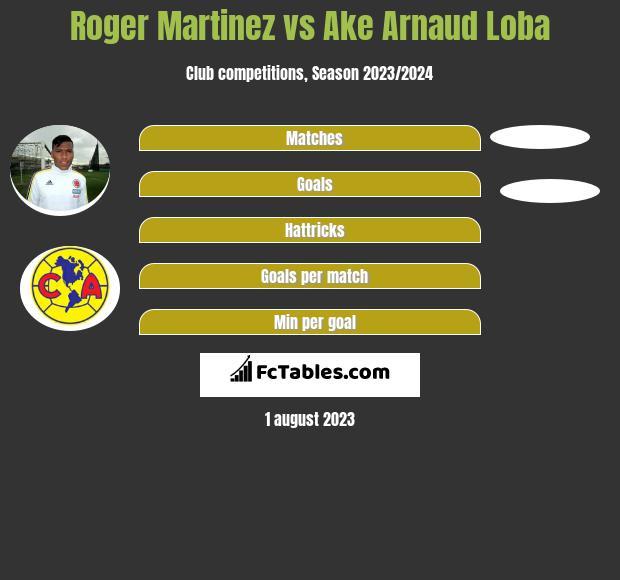 Roger Martinez vs Ake Arnaud Loba infographic