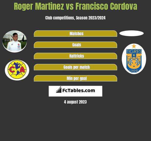 Roger Martinez vs Francisco Cordova infographic