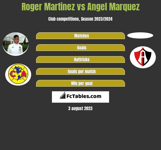 Roger Martinez vs Angel Marquez infographic