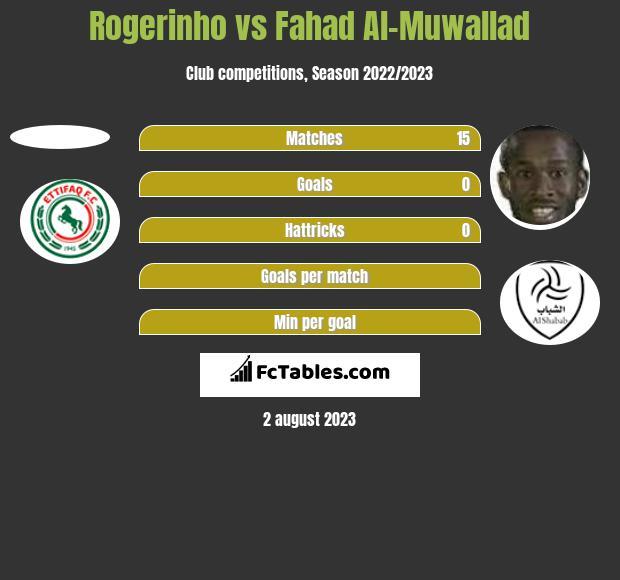 Rogerinho vs Fahad Al-Muwallad h2h player stats