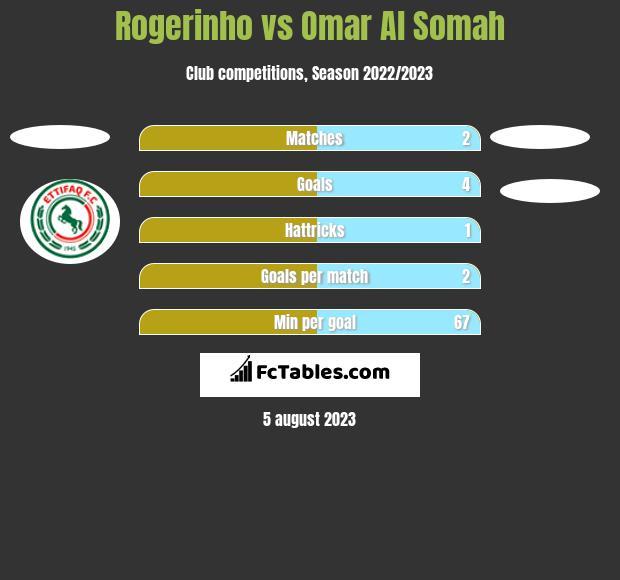 Rogerinho vs Omar Al Somah h2h player stats