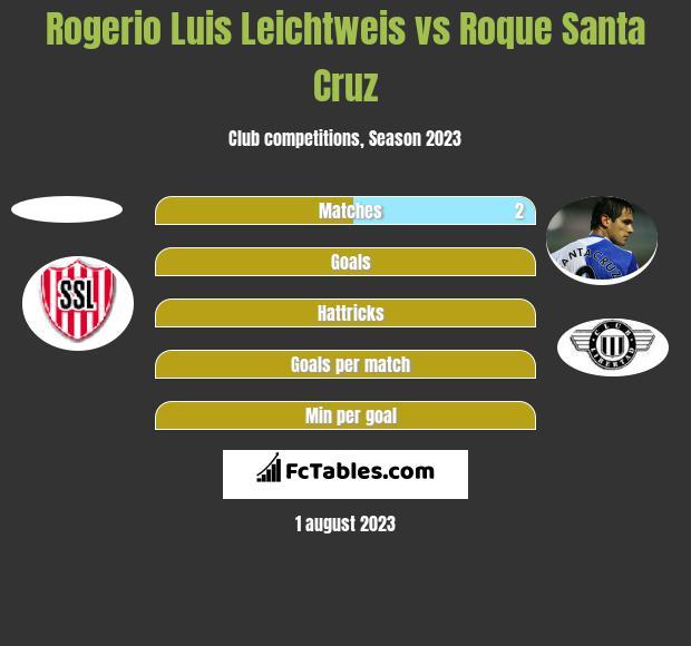 Rogerio Luis Leichtweis vs Roque Santa Cruz h2h player stats