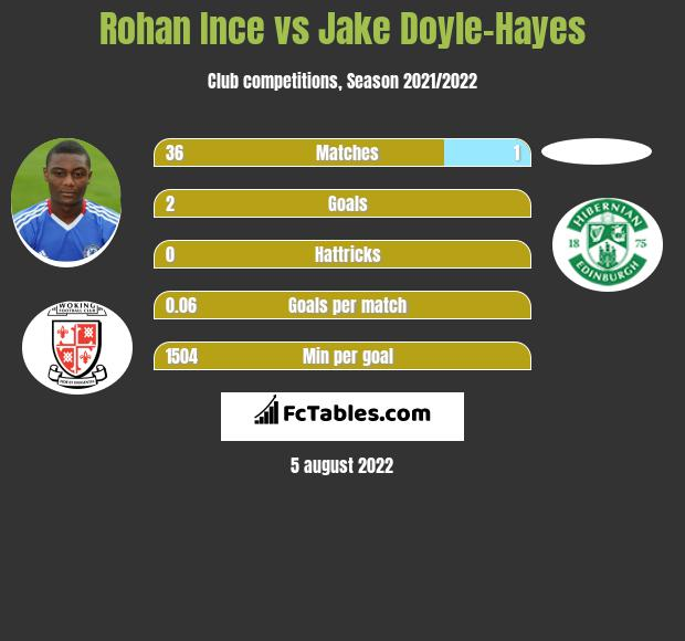 Rohan Ince vs Jake Doyle-Hayes infographic