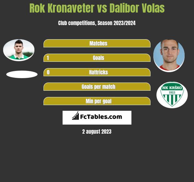 Rok Kronaveter vs Dalibor Volas h2h player stats