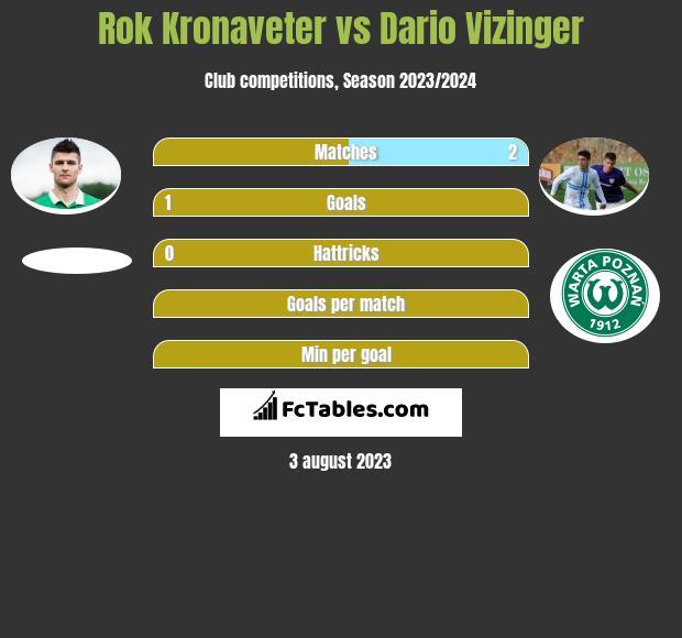 Rok Kronaveter vs Dario Vizinger h2h player stats
