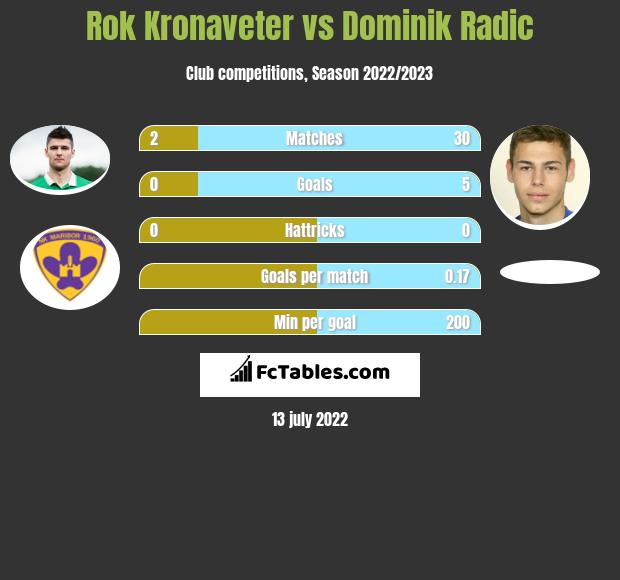 Rok Kronaveter vs Dominik Radic h2h player stats