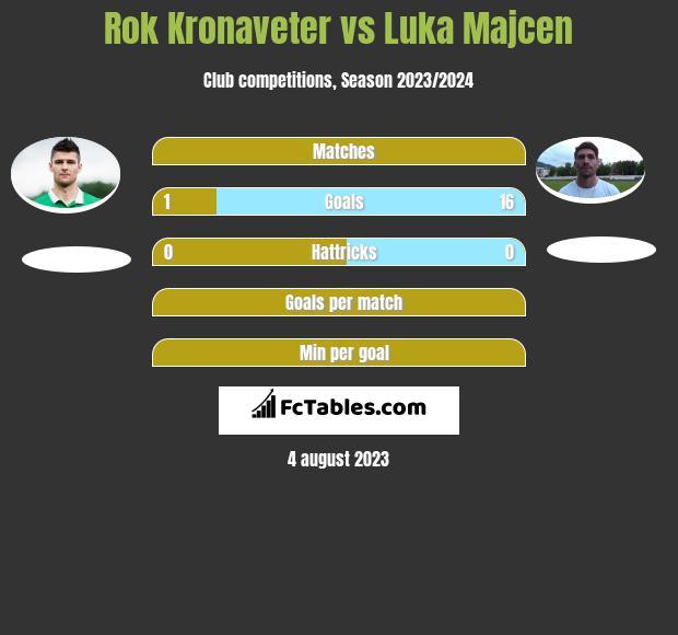 Rok Kronaveter vs Luka Majcen h2h player stats