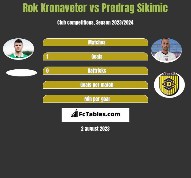 Rok Kronaveter vs Predrag Sikimic infographic