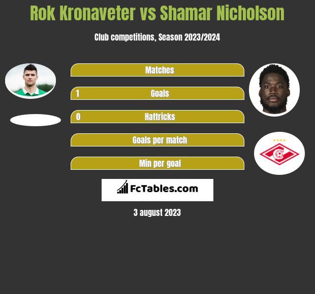Rok Kronaveter vs Shamar Nicholson h2h player stats