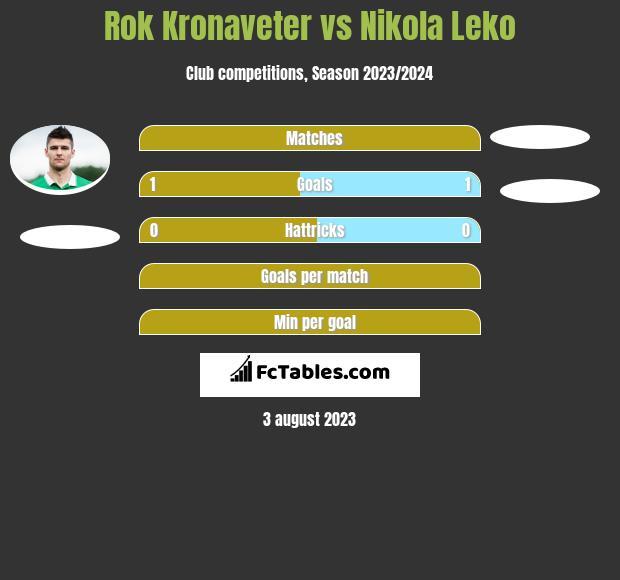Rok Kronaveter vs Nikola Leko h2h player stats