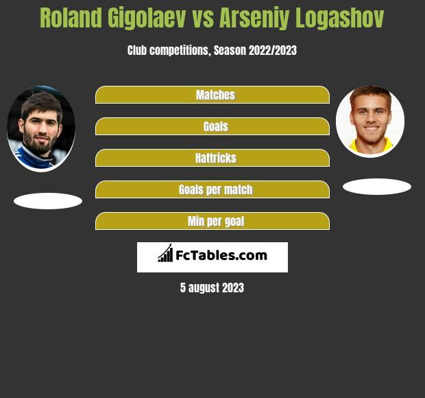 Roland Gigolaev vs Arseniy Logashov infographic