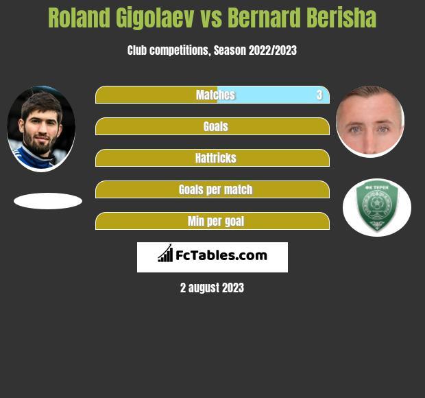 Roland Gigolaev vs Bernard Berisha infographic