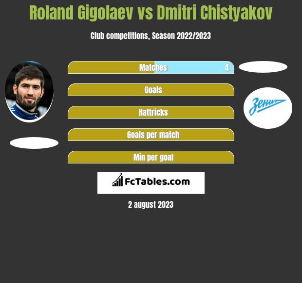 Roland Gigolaev vs Dmitri Chistyakov infographic