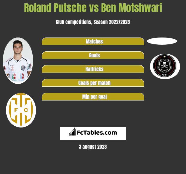 Roland Putsche vs Ben Motshwari infographic