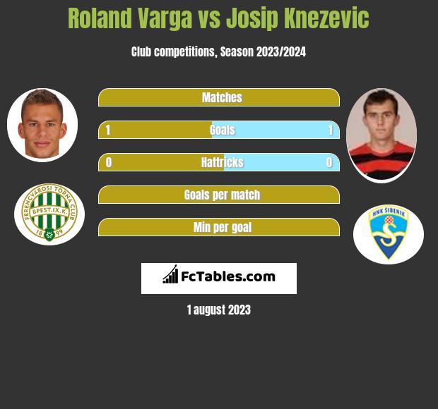 Roland Varga vs Josip Knezevic h2h player stats