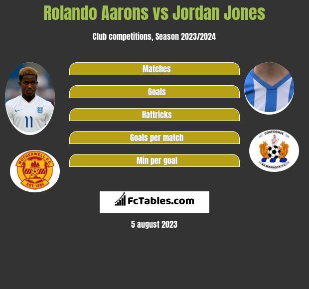 Rolando Aarons vs Jordan Jones infographic