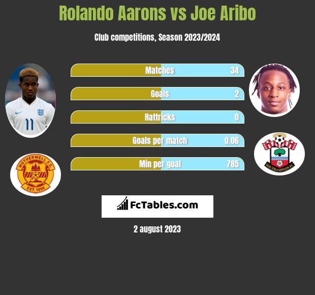 Rolando Aarons vs Joe Aribo infographic