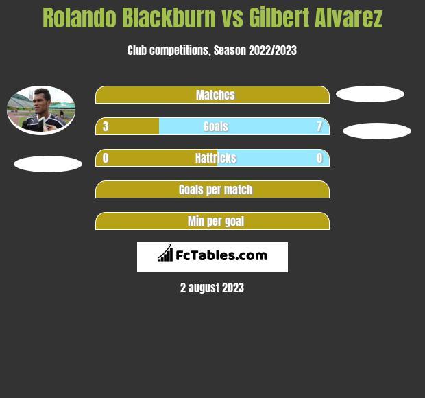 Rolando Blackburn vs Gilbert Alvarez h2h player stats