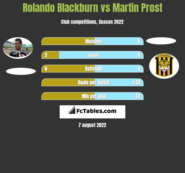 Rolando Blackburn vs Martin Prost h2h player stats