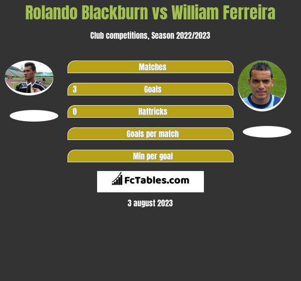 Rolando Blackburn vs William Ferreira h2h player stats