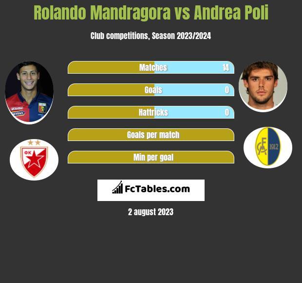 Rolando Mandragora vs Andrea Poli infographic