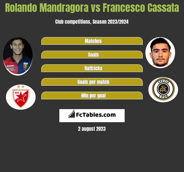 Rolando Mandragora vs Francesco Cassata infographic