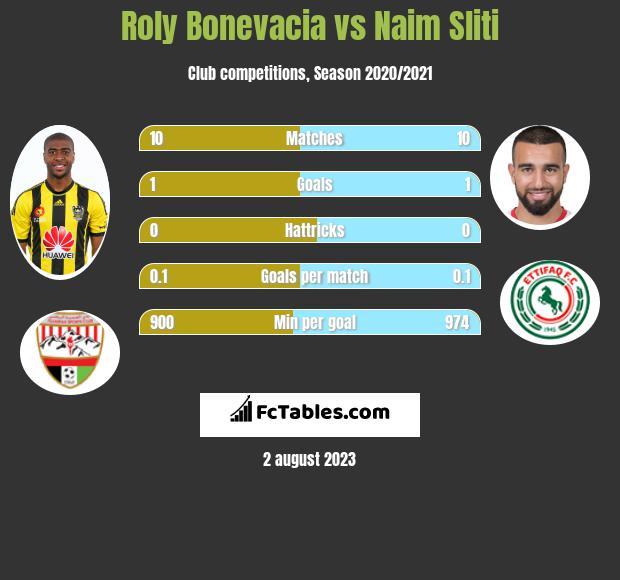 Roly Bonevacia vs Naim Sliti h2h player stats